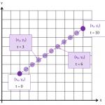 Python Turtle – Morphing Algorithm