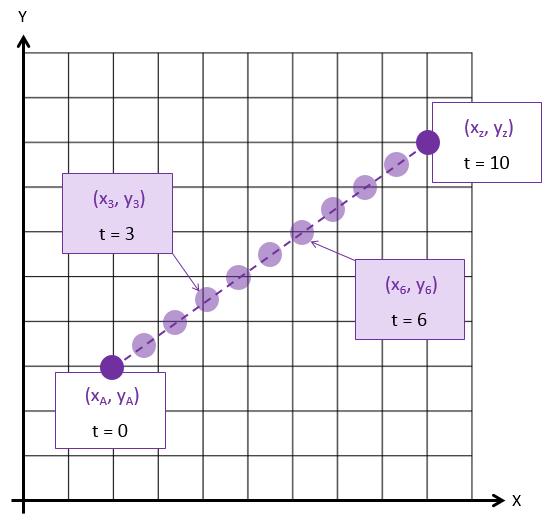 tweening-linear-interpolation