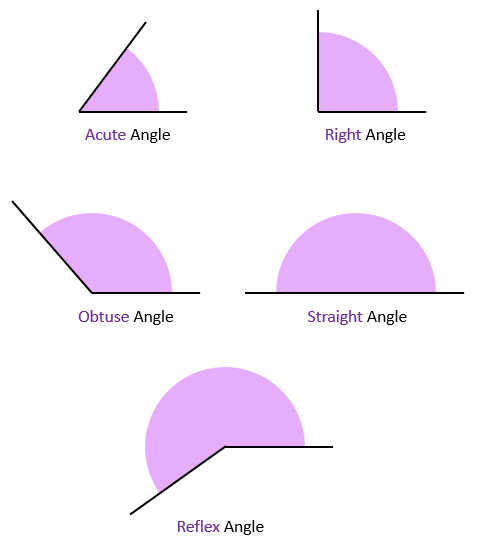Acute, Obtuse and Reflex Angles | 101 Computing