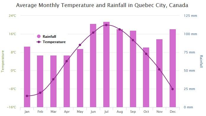 weather-data-chart