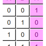 Truth Table of an XNOR logic gate