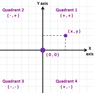 xy-coordinates